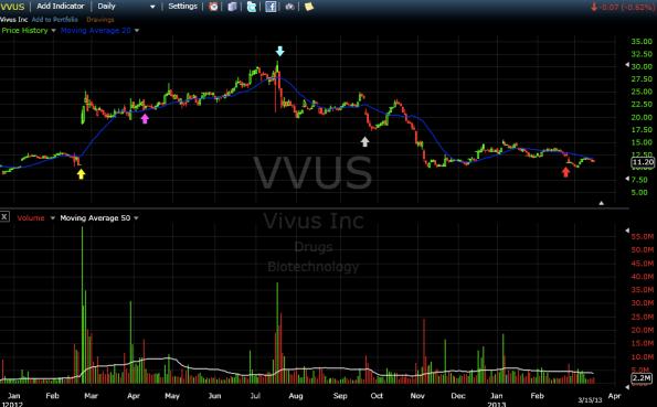 VVUS, Daily chart, freestockcharts.com